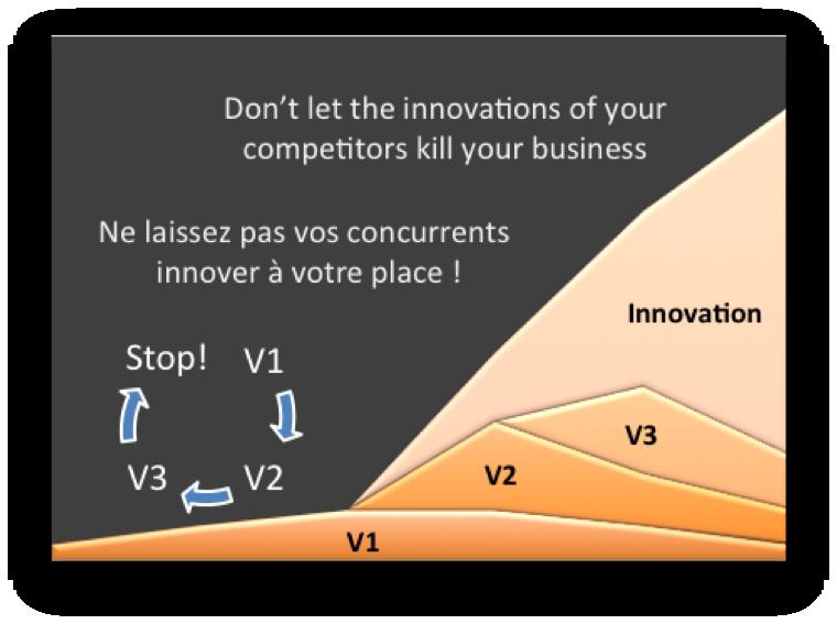 Innovation-versus-improvement1